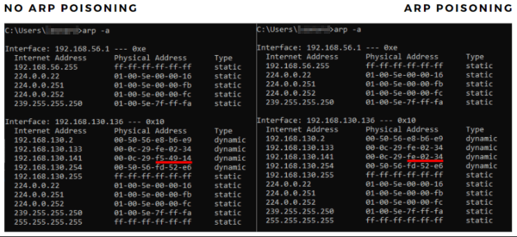 MITM Ettercap ARP Poisoning - File Server MAC address before and during the attack. Source: nudesystems.com